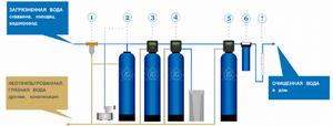 Сероводород в воде из скважины что делать