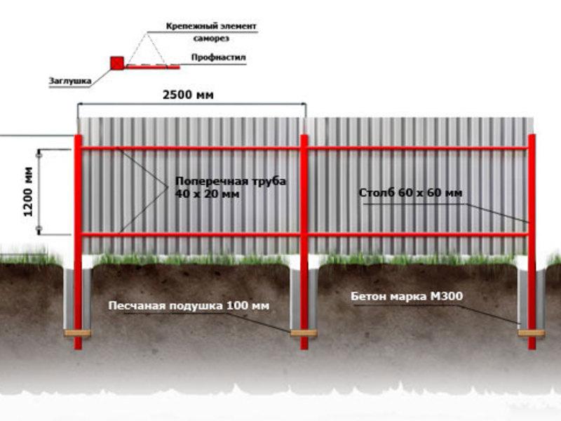 святой сколько стоит метр погонный фундамент под забор прямо