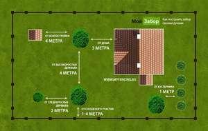 Расстояние между домом и забором соседа