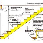 Трехмаршевая лестница: фото, внешний вид, расчеты, особенности