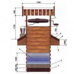 Правила оборудования колодцев и скважин на даче от Роспотребнадзора